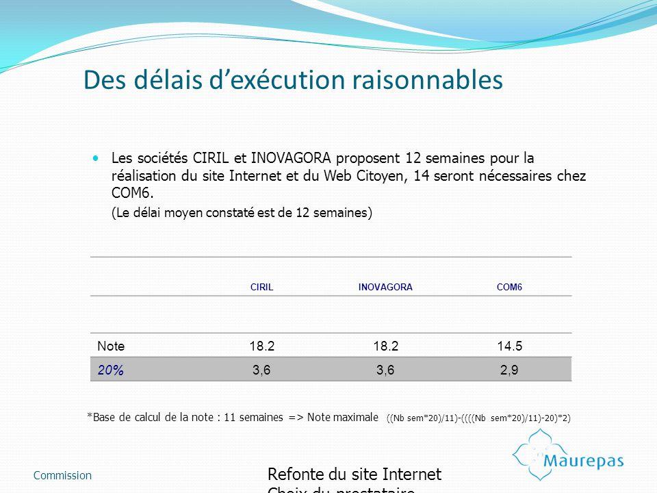 Des délais dexécution raisonnables Les sociétés CIRIL et INOVAGORA proposent 12 semaines pour la réalisation du site Internet et du Web Citoyen, 14 se