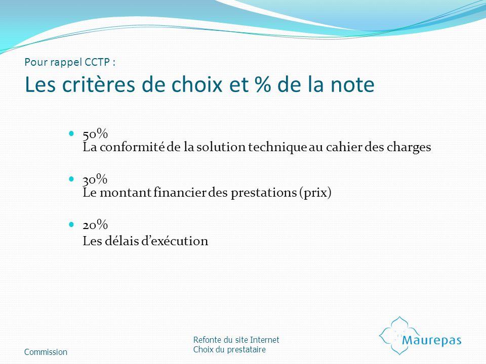 Pour rappel CCTP : Les critères de choix et % de la note 50% La conformité de la solution technique au cahier des charges 30% Le montant financier des