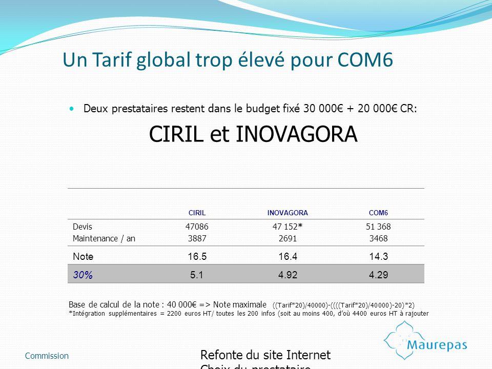 Un Tarif global trop élevé pour COM6 Deux prestataires restent dans le budget fixé 30 000 + 20 000 CR: CIRIL et INOVAGORA CIRILINOVAGORACOM6 Devis Maintenance / an 47086 3887 47 152* 2691 51 368 3468 Note16.516.414.3 30%5.14.924.29 Commission Refonte du site Internet Choix du prestataire Base de calcul de la note : 40 000 => Note maximale ((Tarif*20)/40000)-((((Tarif*20)/40000)-20)*2) *Intégration supplémentaires = 2200 euros HT/ toutes les 200 infos (soit au moins 400, doù 4400 euros HT à rajouter