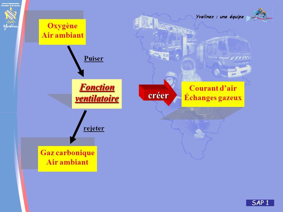 Service départemental d'incendie et de secours Yvelines : une équipe SAP 1 Fonctionventilatoire Oxygène Air ambiant Gaz carbonique Air ambiant Courant