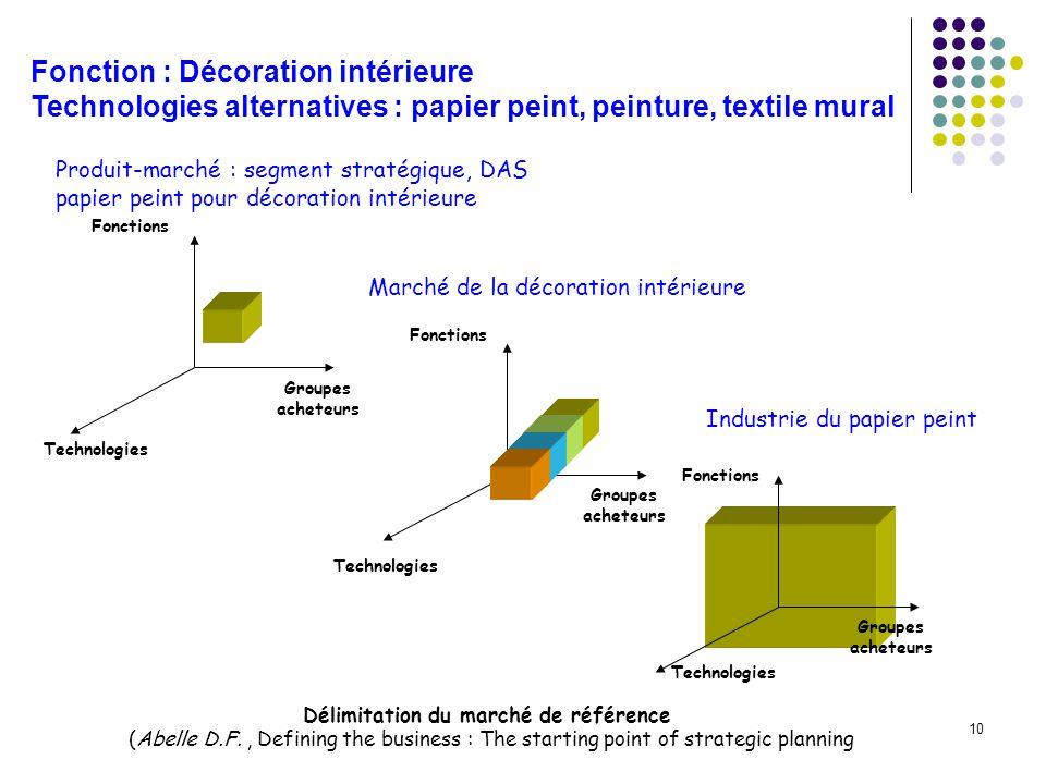 10 Technologies Groupes acheteurs Fonctions Groupes acheteurs Technologies Fonctions Marché de la décoration intérieure Industrie du papier peint Déli