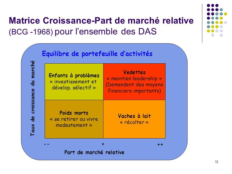 12 Matrice Croissance-Part de marché relative (BCG -1968) pour lensemble des DAS Enfants à problèmes « investissement et dévelop. sélectif » Poids mor