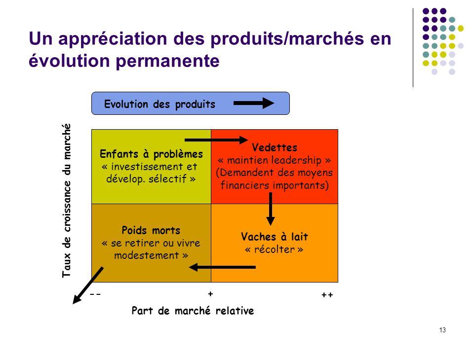 13 Un appréciation des produits/marchés en évolution permanente Enfants à problèmes « investissement et dévelop.