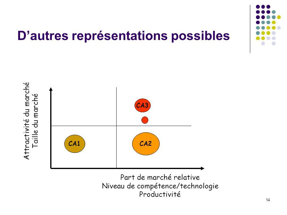 14 Dautres représentations possibles Attractivité du marché Taille du marché CA1 CA3 CA2 Part de marché relative Niveau de compétence/technologie Prod
