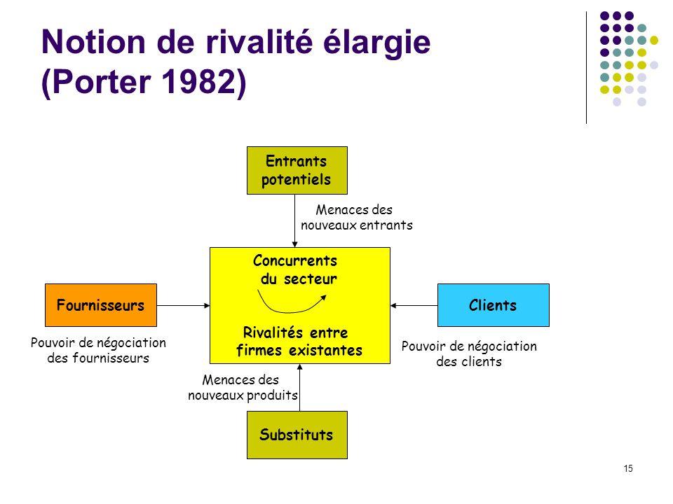 15 Notion de rivalité élargie (Porter 1982) Entrants potentiels Concurrents du secteur Rivalités entre firmes existantes Substituts FournisseursClient