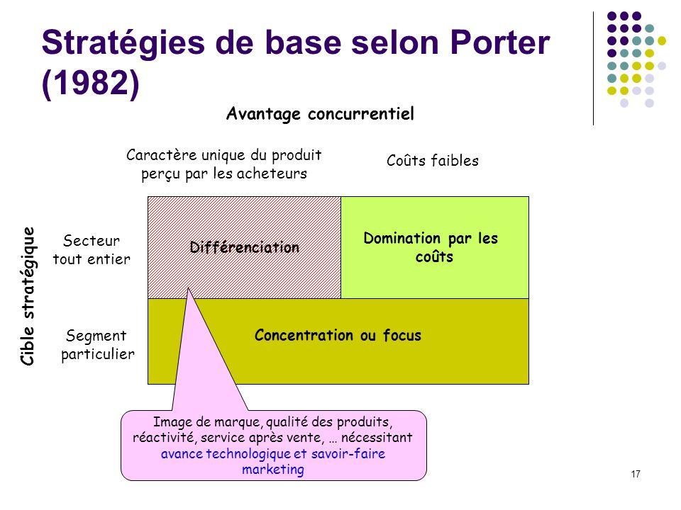 17 Stratégies de base selon Porter (1982) Concentration ou focus Différenciation Domination par les coûts Segment particulier Secteur tout entier Cara