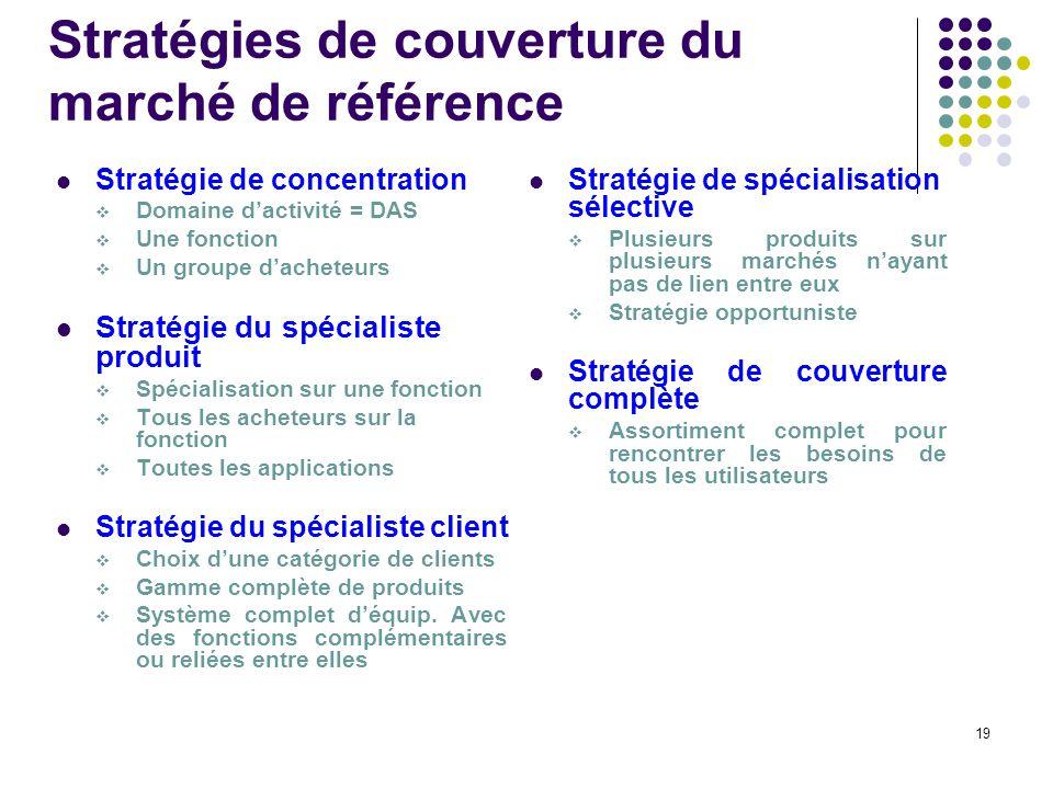 19 Stratégies de couverture du marché de référence Stratégie de concentration Domaine dactivité = DAS Une fonction Un groupe dacheteurs Stratégie du s