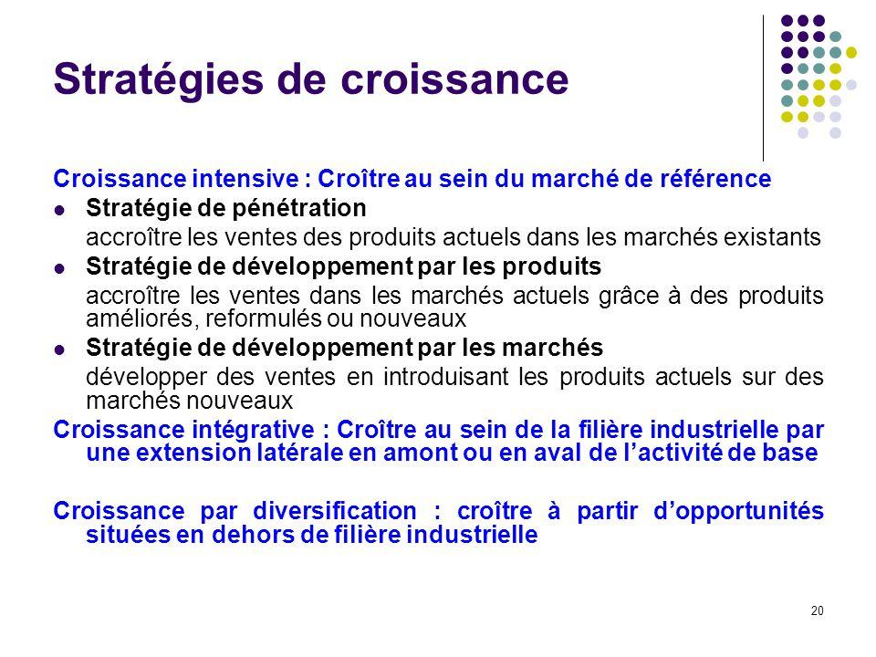 20 Croissance intensive : Croître au sein du marché de référence Stratégie de pénétration accroître les ventes des produits actuels dans les marchés e