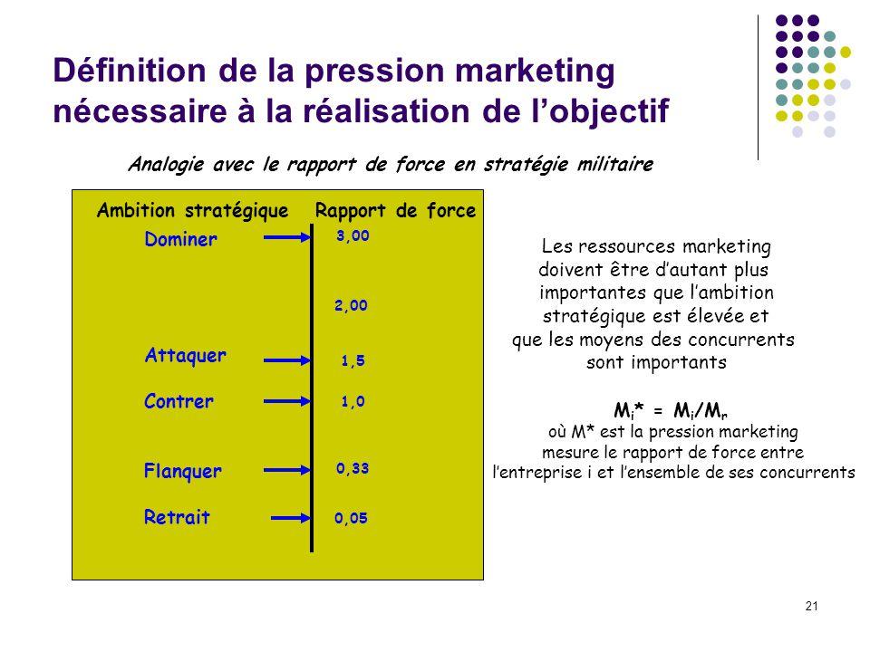 21 Définition de la pression marketing nécessaire à la réalisation de lobjectif Ambition stratégique Rapport de force Dominer Attaquer Contrer Flanque