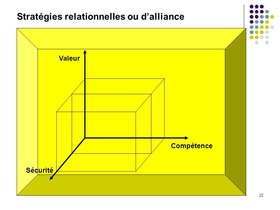 22 Stratégies relationnelles ou dalliance Valeur Compétence Sécurité