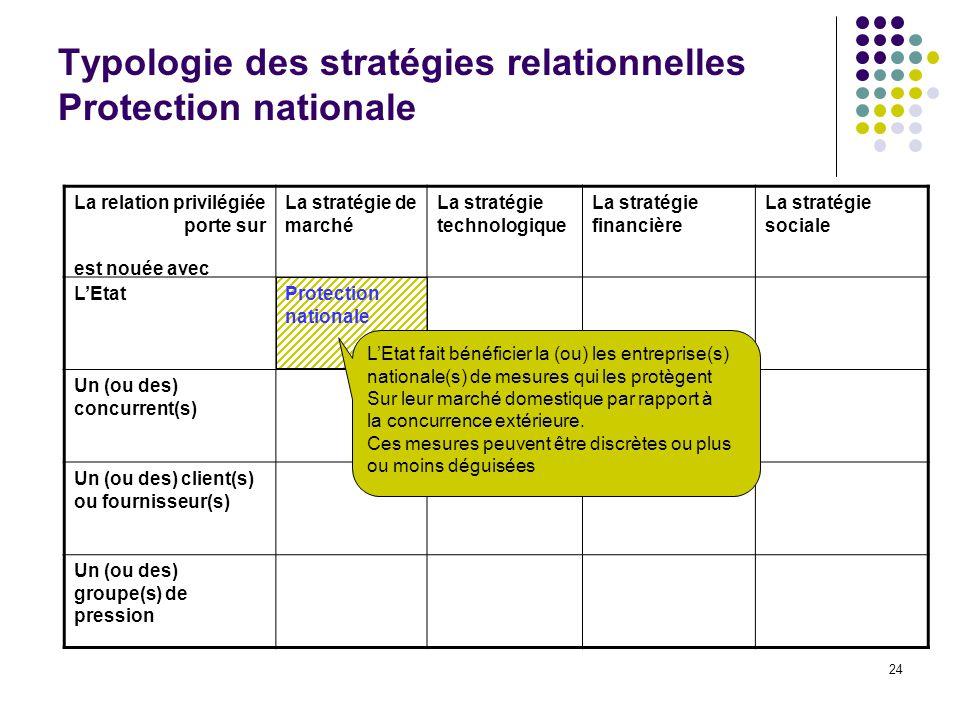 24 Typologie des stratégies relationnelles Protection nationale La relation privilégiée porte sur La stratégie de marché La stratégie technologique La