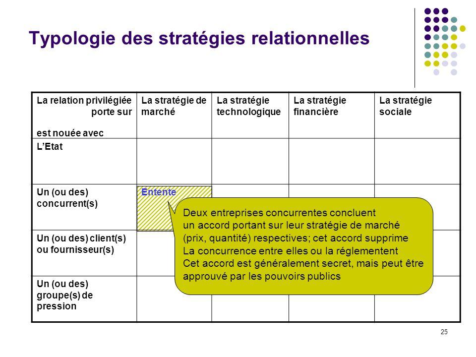 25 Typologie des stratégies relationnelles La relation privilégiée porte sur La stratégie de marché La stratégie technologique La stratégie financière