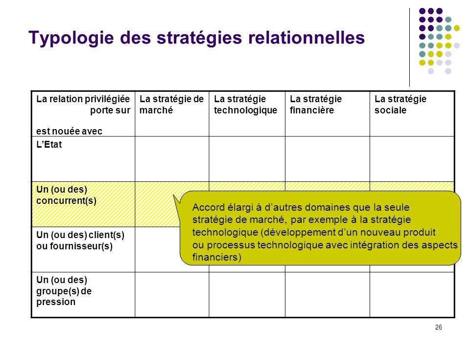 26 Typologie des stratégies relationnelles La relation privilégiée porte sur La stratégie de marché La stratégie technologique La stratégie financière