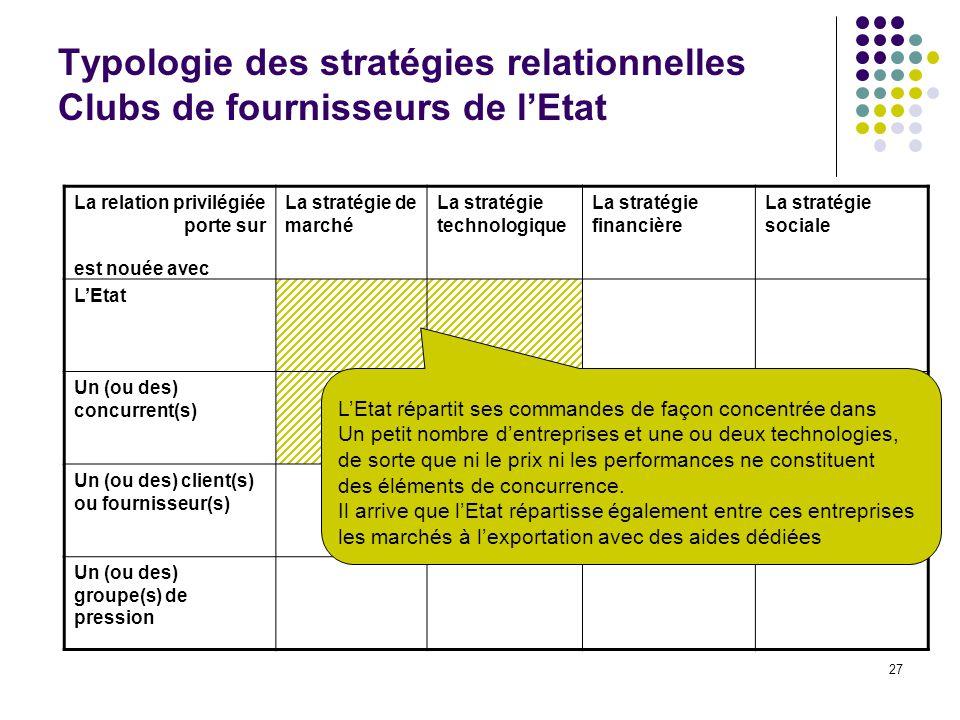 27 Typologie des stratégies relationnelles Clubs de fournisseurs de lEtat La relation privilégiée porte sur La stratégie de marché La stratégie techno