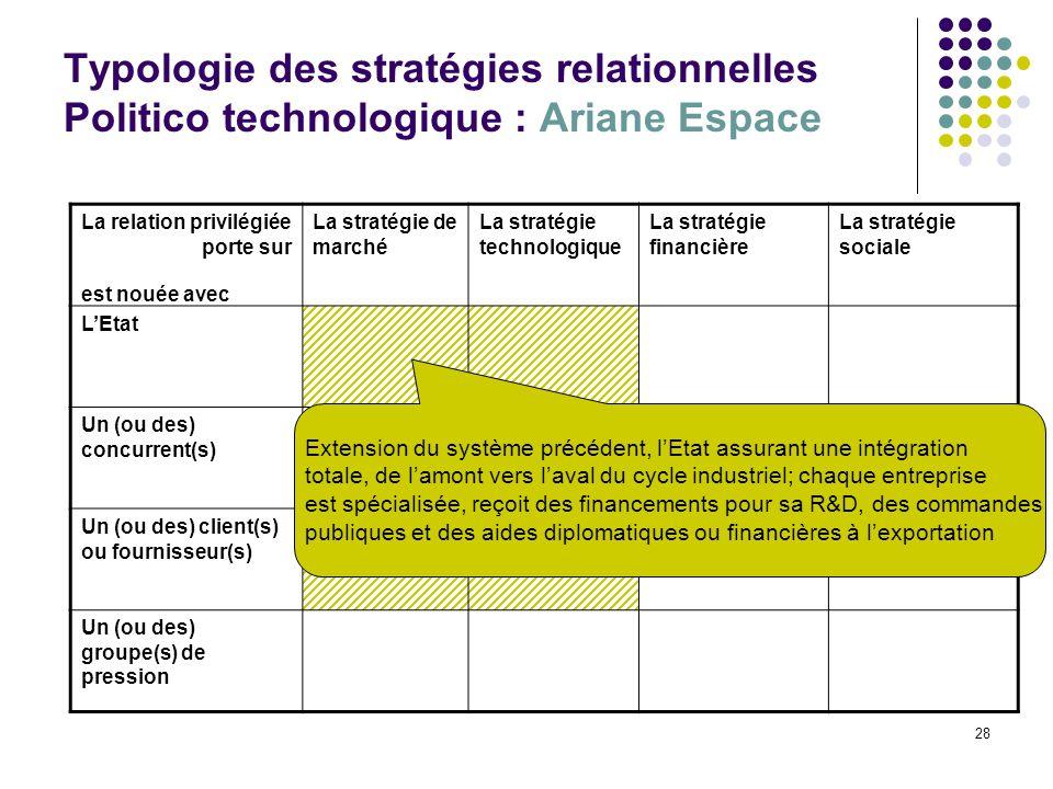 28 Typologie des stratégies relationnelles Politico technologique : Ariane Espace La relation privilégiée porte sur La stratégie de marché La stratégi