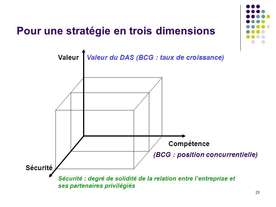 29 Pour une stratégie en trois dimensions Valeur Compétence Sécurité Sécurité : degré de solidité de la relation entre lentreprise et ses partenaires privilégiés Valeur du DAS (BCG : taux de croissance) (BCG : position concurrentielle)