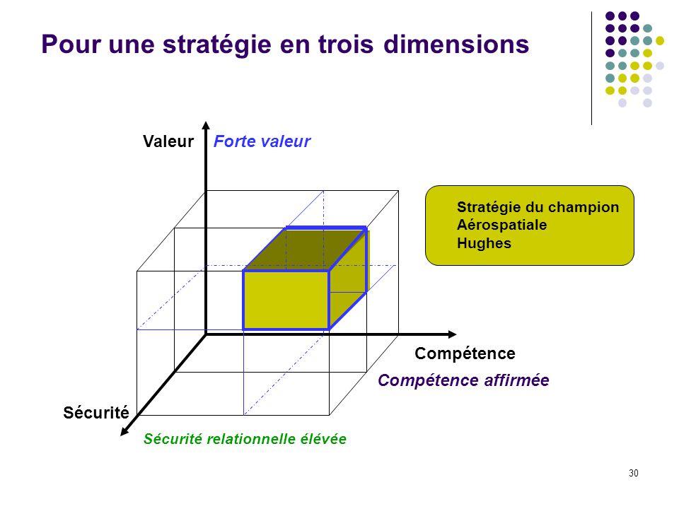 30 Pour une stratégie en trois dimensions Valeur Compétence Sécurité Sécurité relationnelle élévée Forte valeur Compétence affirmée Stratégie du champ