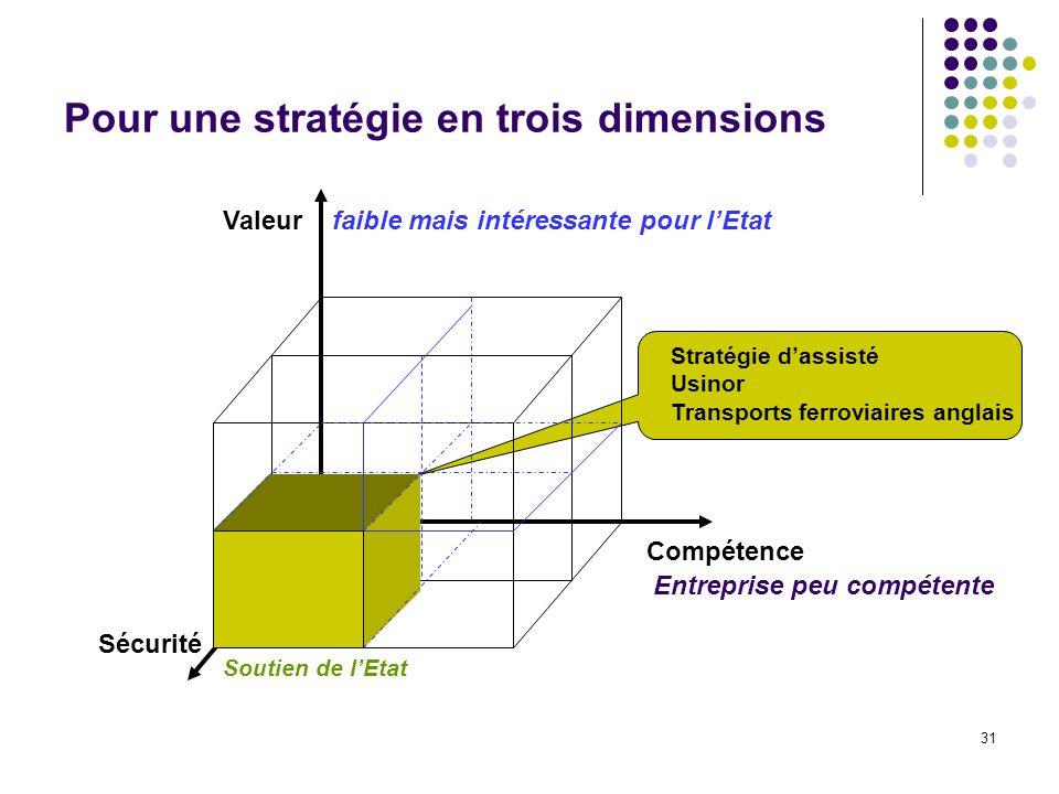 31 Pour une stratégie en trois dimensions Valeur Compétence Sécurité faible mais intéressante pour lEtat Entreprise peu compétente Stratégie dassisté