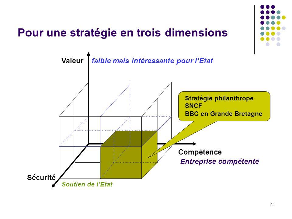 32 Pour une stratégie en trois dimensions Valeur Compétence Sécurité faible mais intéressante pour lEtat Entreprise compétente Soutien de lEtat Straté