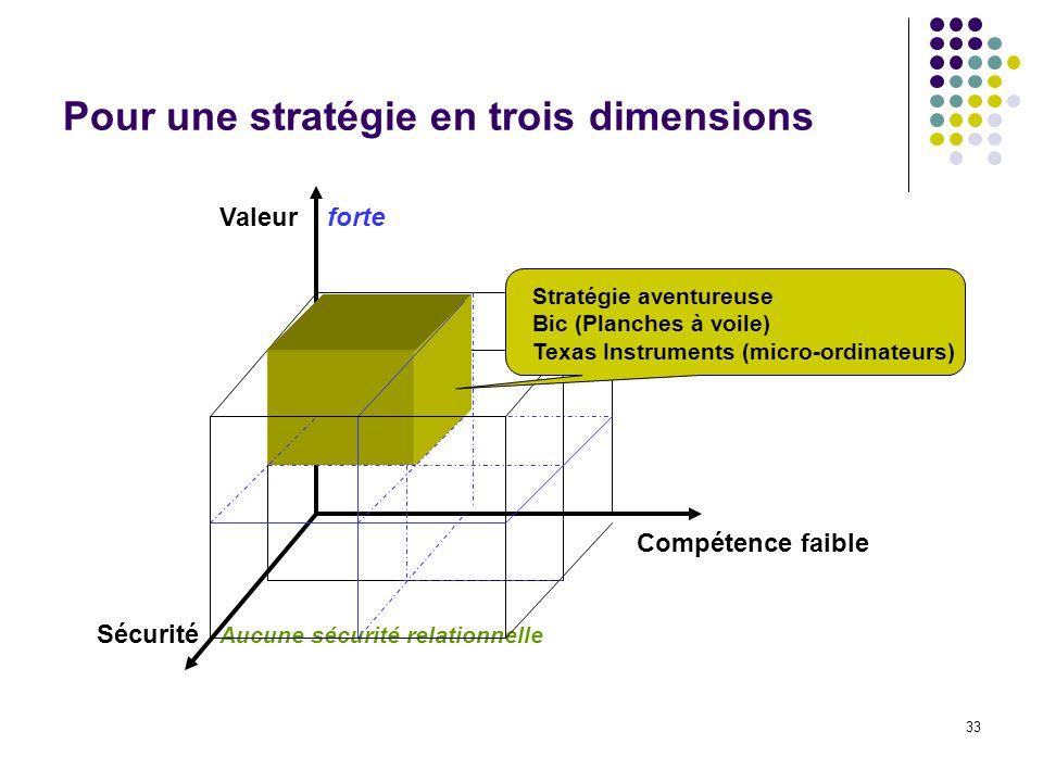 33 Pour une stratégie en trois dimensions Valeur Compétence faible Sécurité forte Aucune sécurité relationnelle Stratégie aventureuse Bic (Planches à