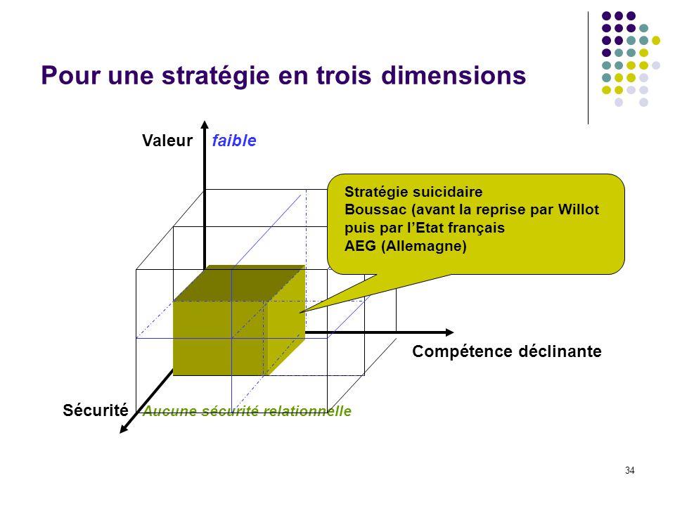 34 Pour une stratégie en trois dimensions Valeur Compétence déclinante Sécurité faible Aucune sécurité relationnelle Stratégie suicidaire Boussac (ava