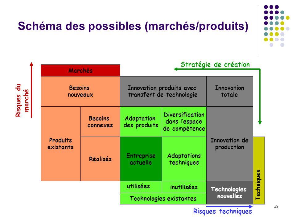39 Schéma des possibles (marchés/produits) Marchés Besoins nouveaux Produits existants Besoins connexes Réalisés Innovation produits avec transfert de