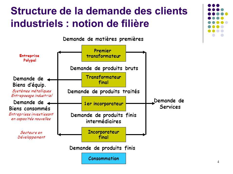 4 Structure de la demande des clients industriels : notion de filière Premier transformateur Demande de matières premières Transformateur final Demand