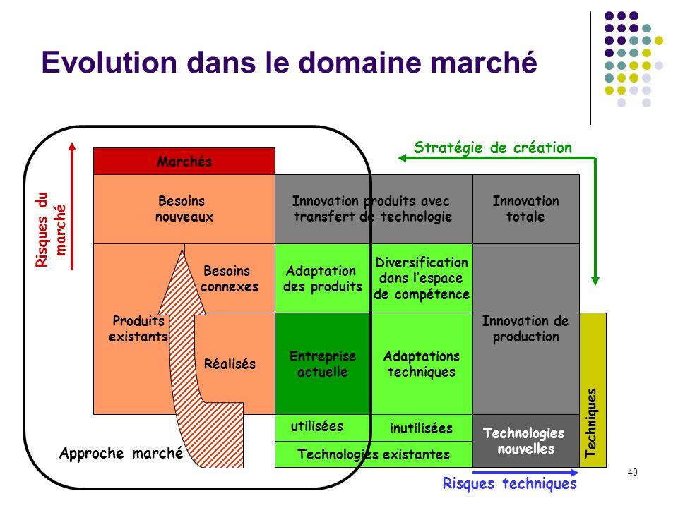 40 Evolution dans le domaine marché Marchés Besoins nouveaux Produits existants Besoins connexes Réalisés Innovation produits avec transfert de techno