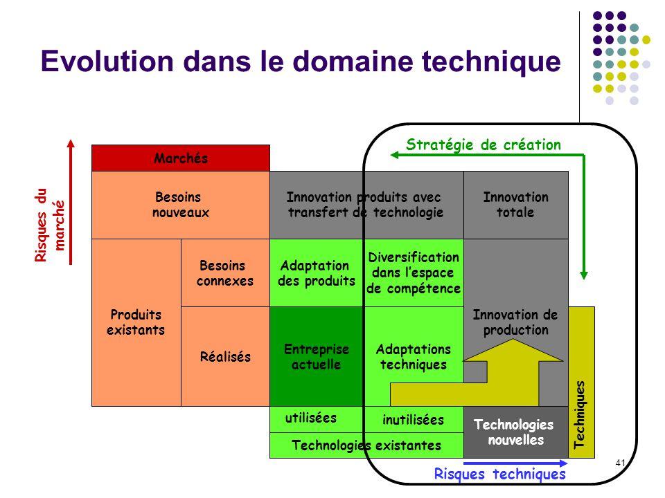 41 Evolution dans le domaine technique Marchés Besoins nouveaux Produits existants Besoins connexes Réalisés Innovation produits avec transfert de tec