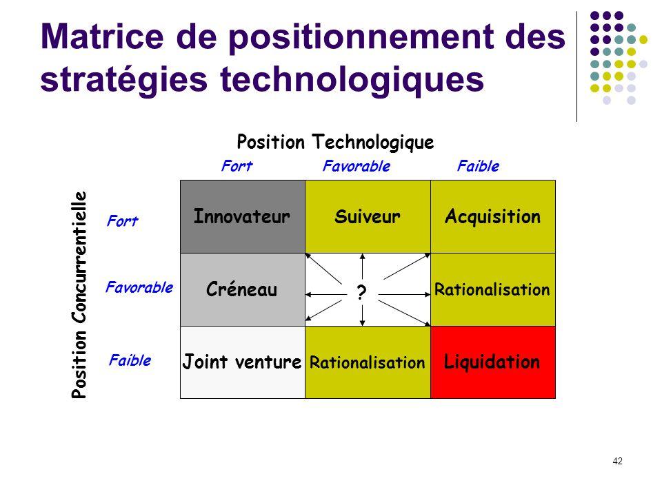 42 Matrice de positionnement des stratégies technologiques Innovateur Créneau Joint venture SuiveurAcquisition Rationalisation Liquidation Position Technologique FortFavorableFaible Fort Favorable Faible Position Concurrentielle ?
