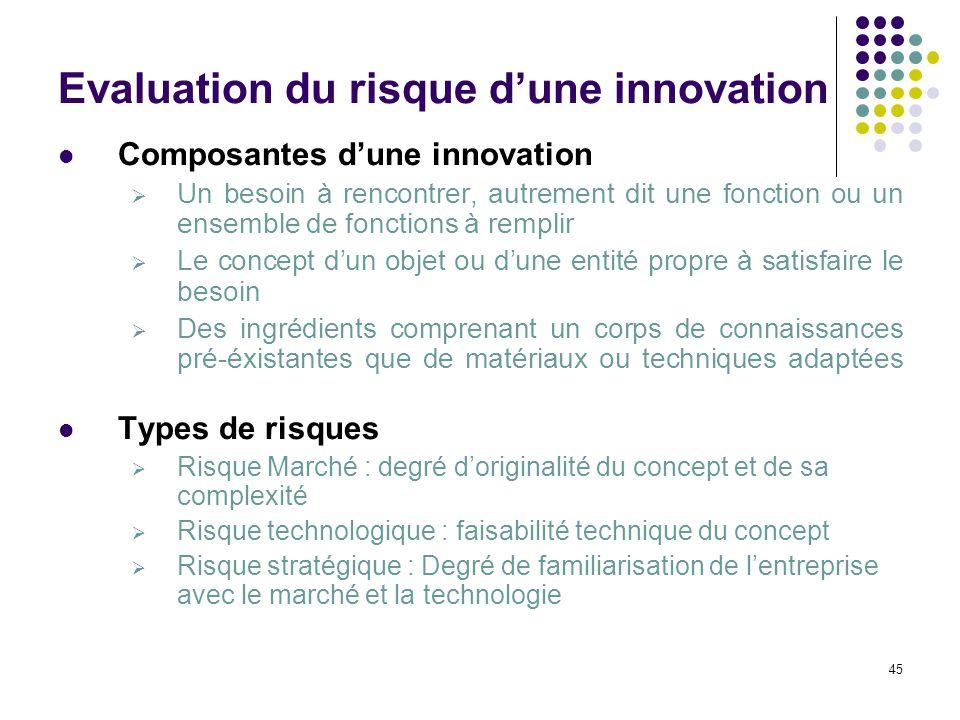 45 Evaluation du risque dune innovation Composantes dune innovation Un besoin à rencontrer, autrement dit une fonction ou un ensemble de fonctions à r