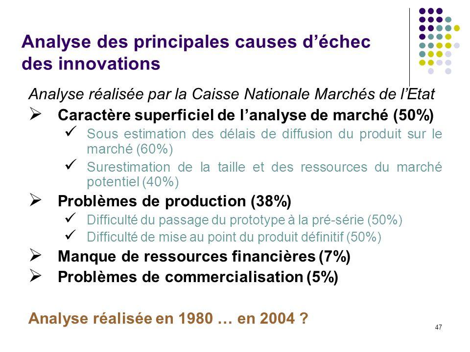 47 Analyse des principales causes déchec des innovations Analyse réalisée par la Caisse Nationale Marchés de lEtat Caractère superficiel de lanalyse d