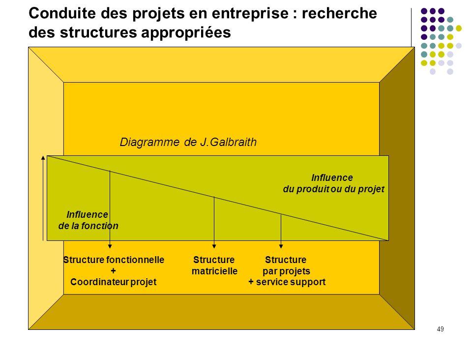 49 Conduite des projets en entreprise : recherche des structures appropriées Structure fonctionnelle + Coordinateur projet Structure matricielle Structure par projets + service support Influence du produit ou du projet Influence de la fonction Diagramme de J.Galbraith