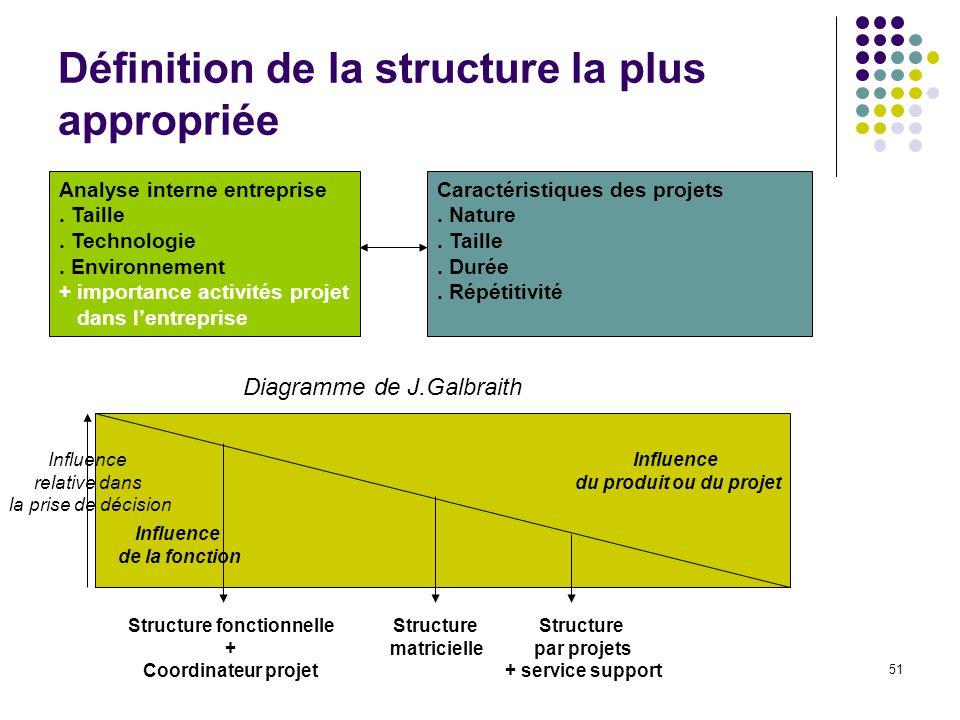 51 Définition de la structure la plus appropriée Analyse interne entreprise. Taille. Technologie. Environnement + importance activités projet dans len