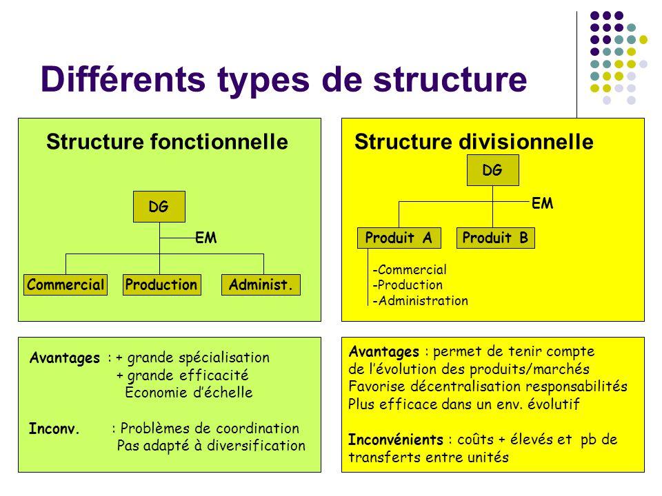 53 Différents types de structure Structure fonctionnelle Structure divisionnelle DG CommercialProductionAdminist. EM DG Produit AProduit B EM -Commerc