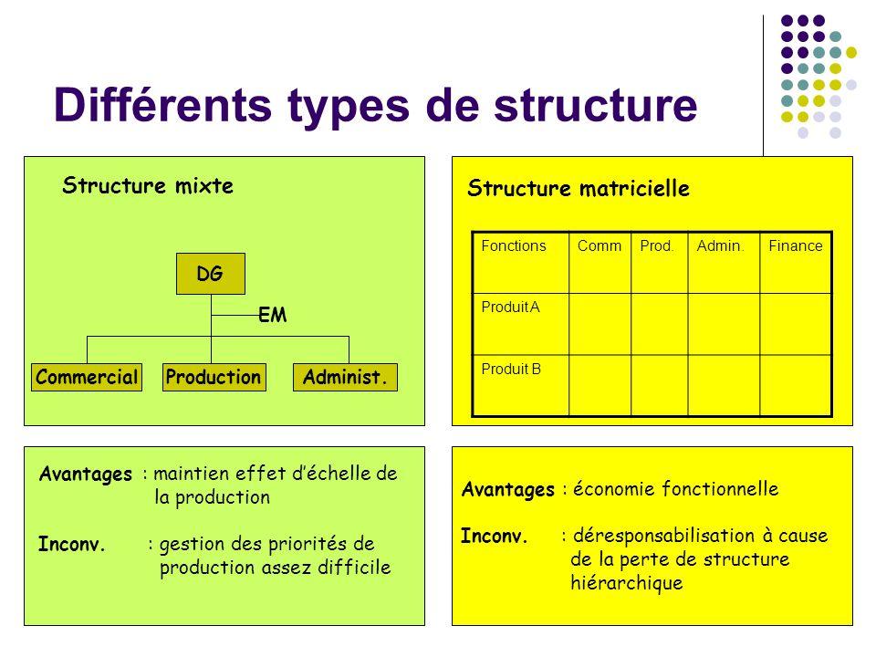 54 Différents types de structure Structure mixte Avantages : maintien effet déchelle de la production Inconv.