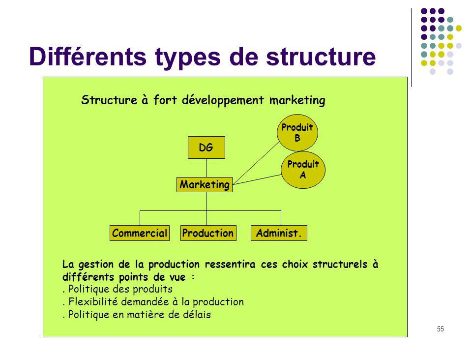 55 Différents types de structure Structure à fort développement marketing DG CommercialProductionAdminist. Marketing Produit A Produit B La gestion de