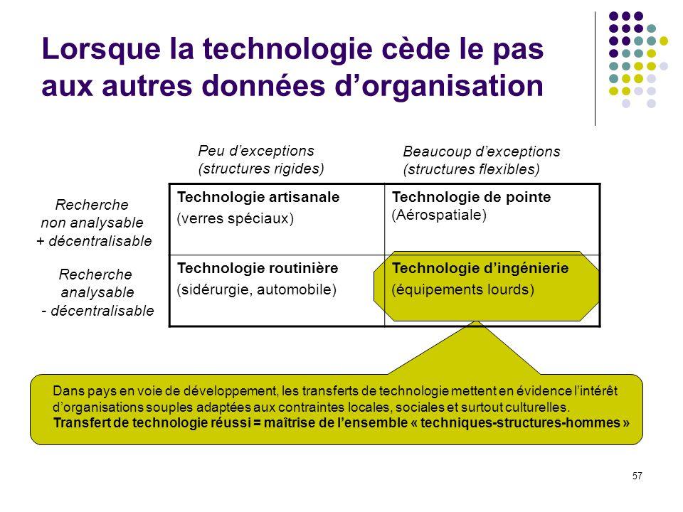 57 Lorsque la technologie cède le pas aux autres données dorganisation Technologie artisanale (verres spéciaux) Technologie de pointe (Aérospatiale) T