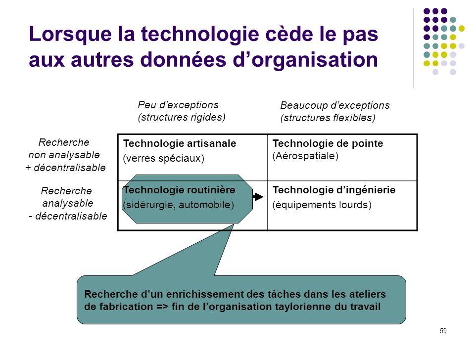 59 Lorsque la technologie cède le pas aux autres données dorganisation Technologie artisanale (verres spéciaux) Technologie de pointe (Aérospatiale) T