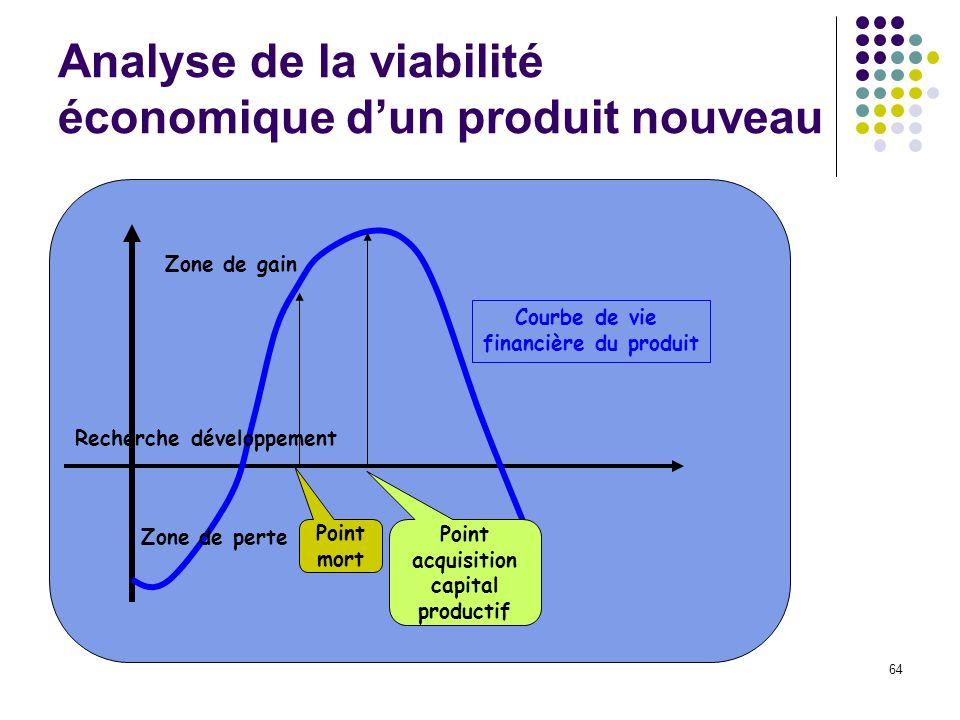 64 Analyse de la viabilité économique dun produit nouveau Recherche développement Zone de gain Zone de perte Point mort Point acquisition capital productif Courbe de vie financière du produit