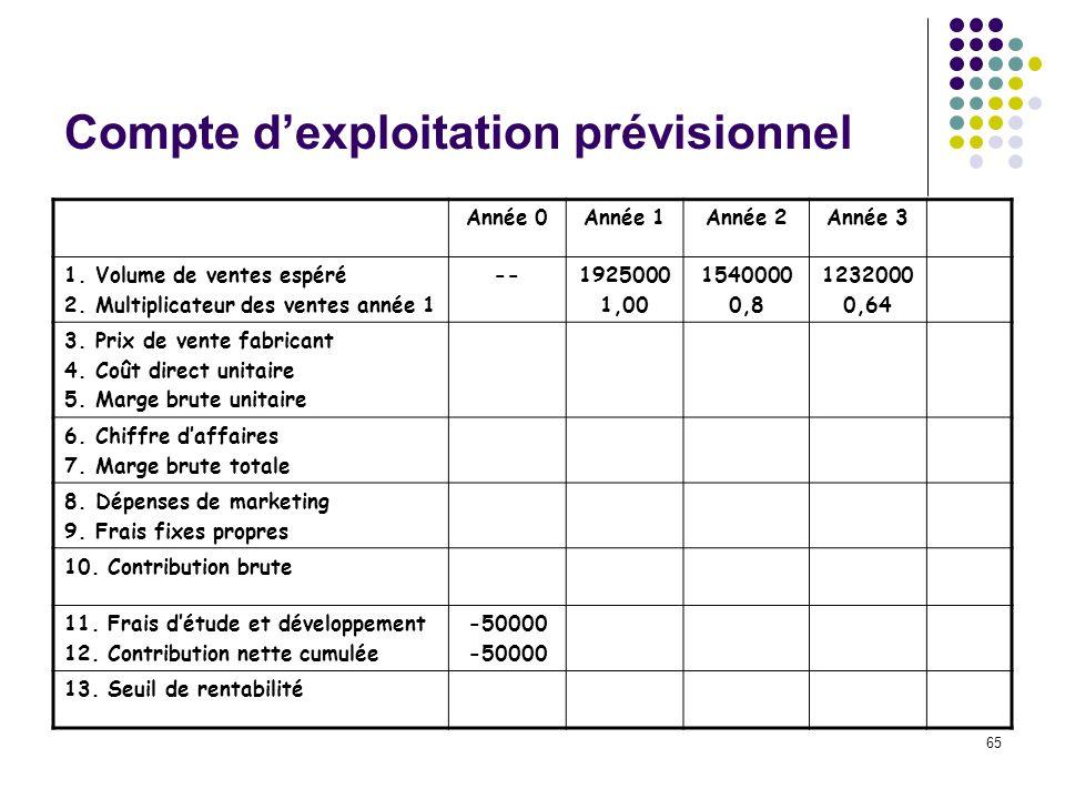 65 Compte dexploitation prévisionnel Année 0Année 1Année 2Année 3 1.