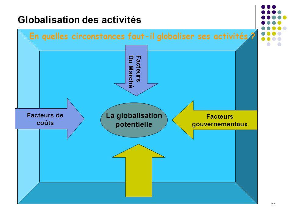 66 Globalisation des activités La globalisation potentielle Facteurs gouvernementaux Facteurs de coûts Facteurs Du Marché En quelles circonstances faut-il globaliser ses activités ?