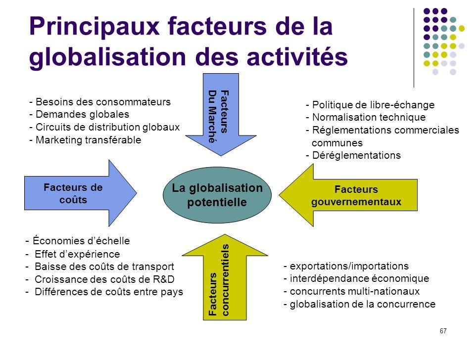 67 Principaux facteurs de la globalisation des activités La globalisation potentielle Facteurs gouvernementaux - Politique de libre-échange - Normalis