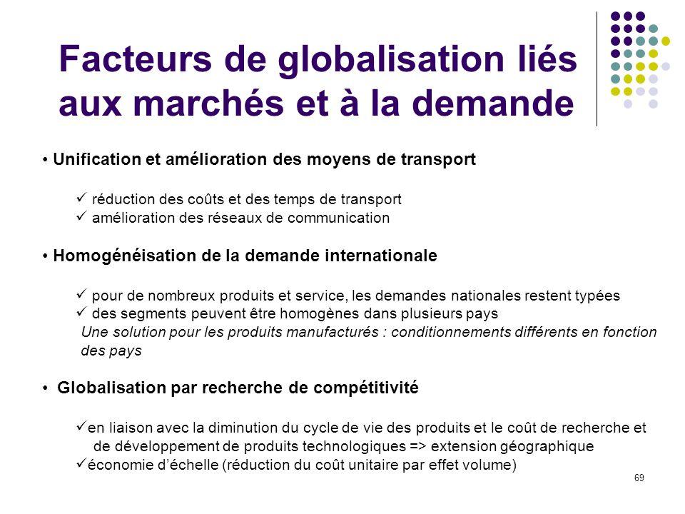 69 Facteurs de globalisation liés aux marchés et à la demande Unification et amélioration des moyens de transport réduction des coûts et des temps de