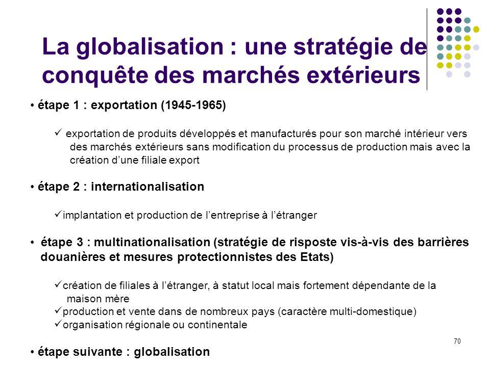 70 La globalisation : une stratégie de conquête des marchés extérieurs étape 1 : exportation (1945-1965) exportation de produits développés et manufac