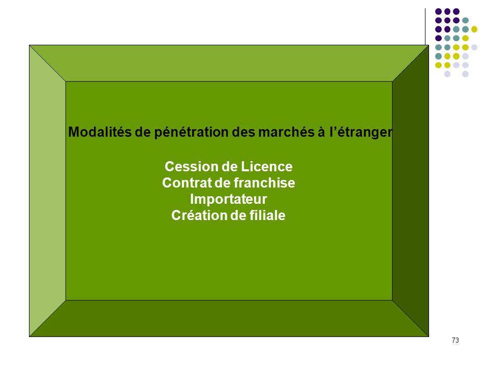 73 Cession de Licence Contrat de franchise Importateur Création de filiale Modalités de pénétration des marchés à létranger