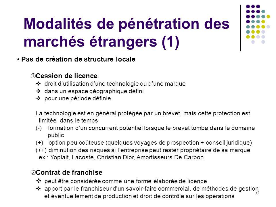 74 Modalités de pénétration des marchés étrangers (1) Pas de création de structure locale Cession de licence droit dutilisation dune technologie ou du