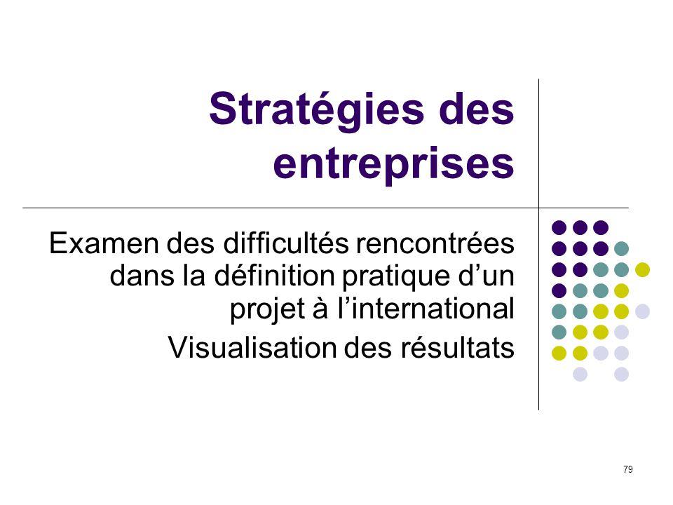 79 Stratégies des entreprises Examen des difficultés rencontrées dans la définition pratique dun projet à linternational Visualisation des résultats