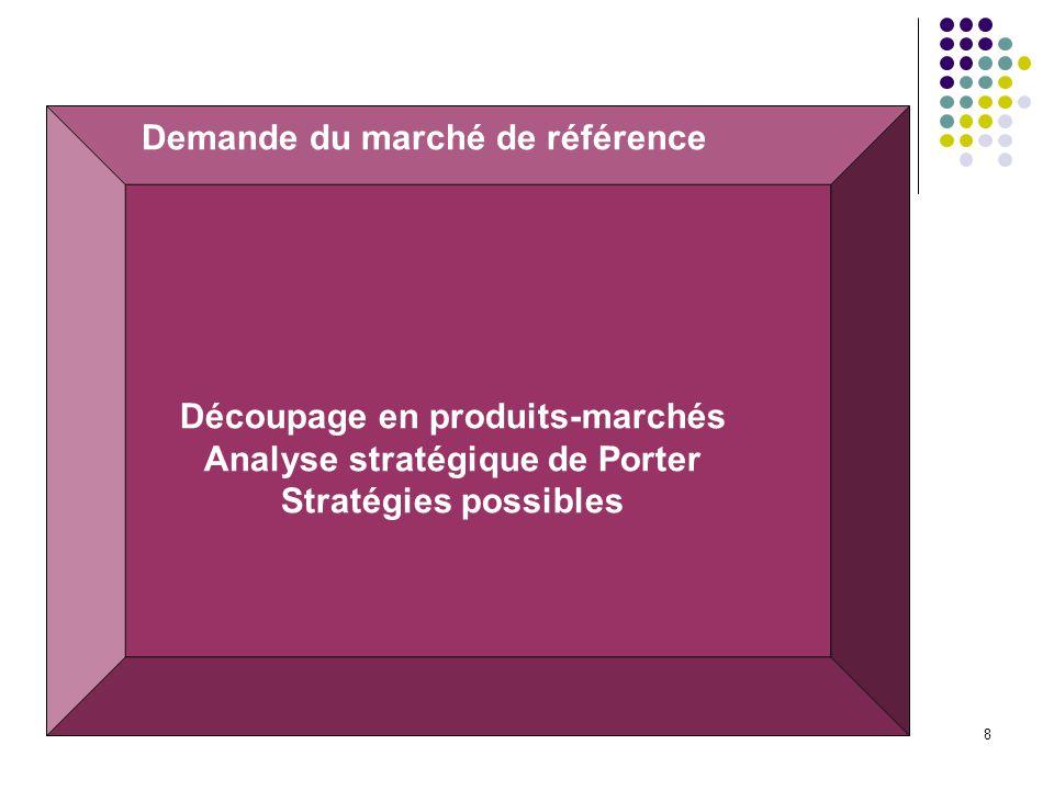 8 Demande du marché de référence Découpage en produits-marchés Analyse stratégique de Porter Stratégies possibles