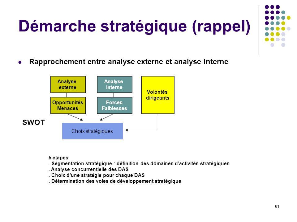81 Démarche stratégique (rappel) Rapprochement entre analyse externe et analyse interne Analyse externe Analyse interne Opportunités Menaces Forces Faiblesses Choix stratégiques SWOT 5 étapes.